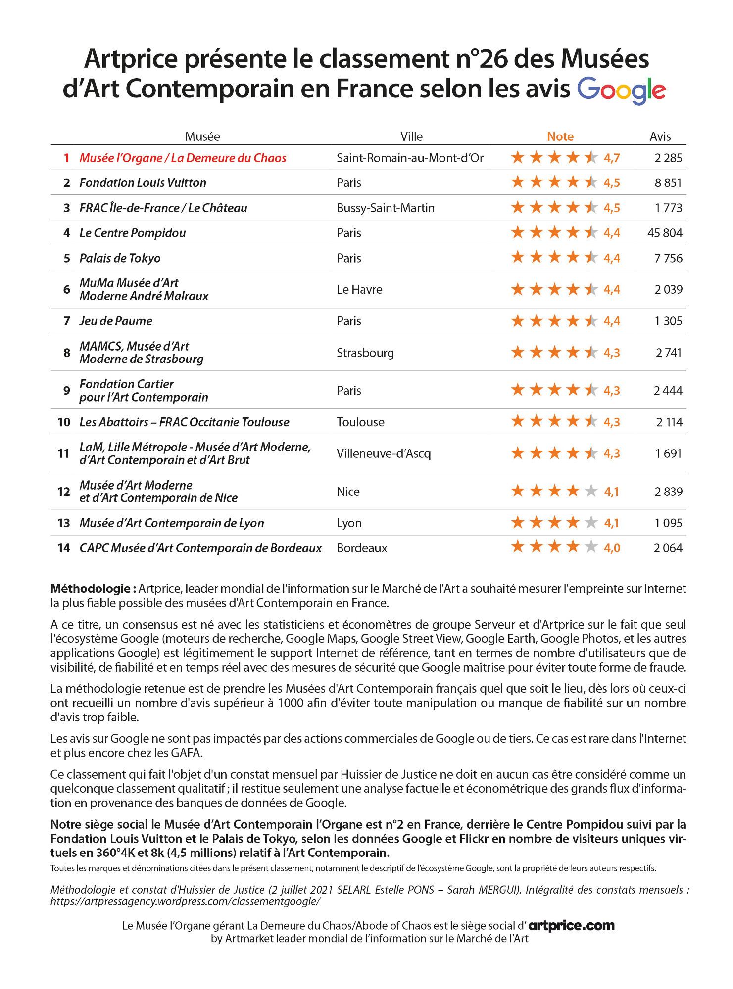 thierry ehrmann Artprice présente le classement n°26 des Musées d'Art Contemporain en France selon les avis Google